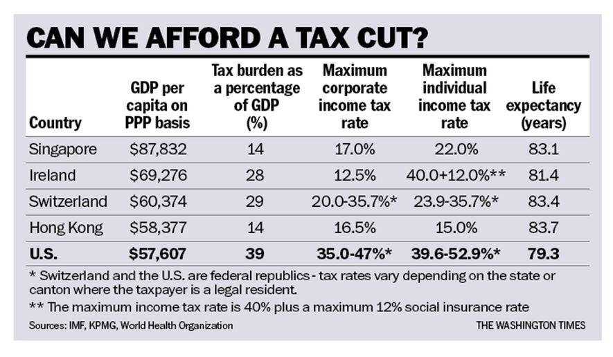 can-we-afford-tax-cut