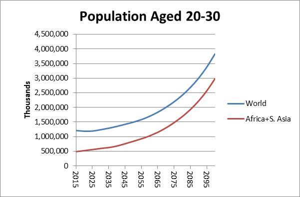 population-chart-20-30