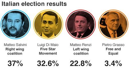 italian-election-results