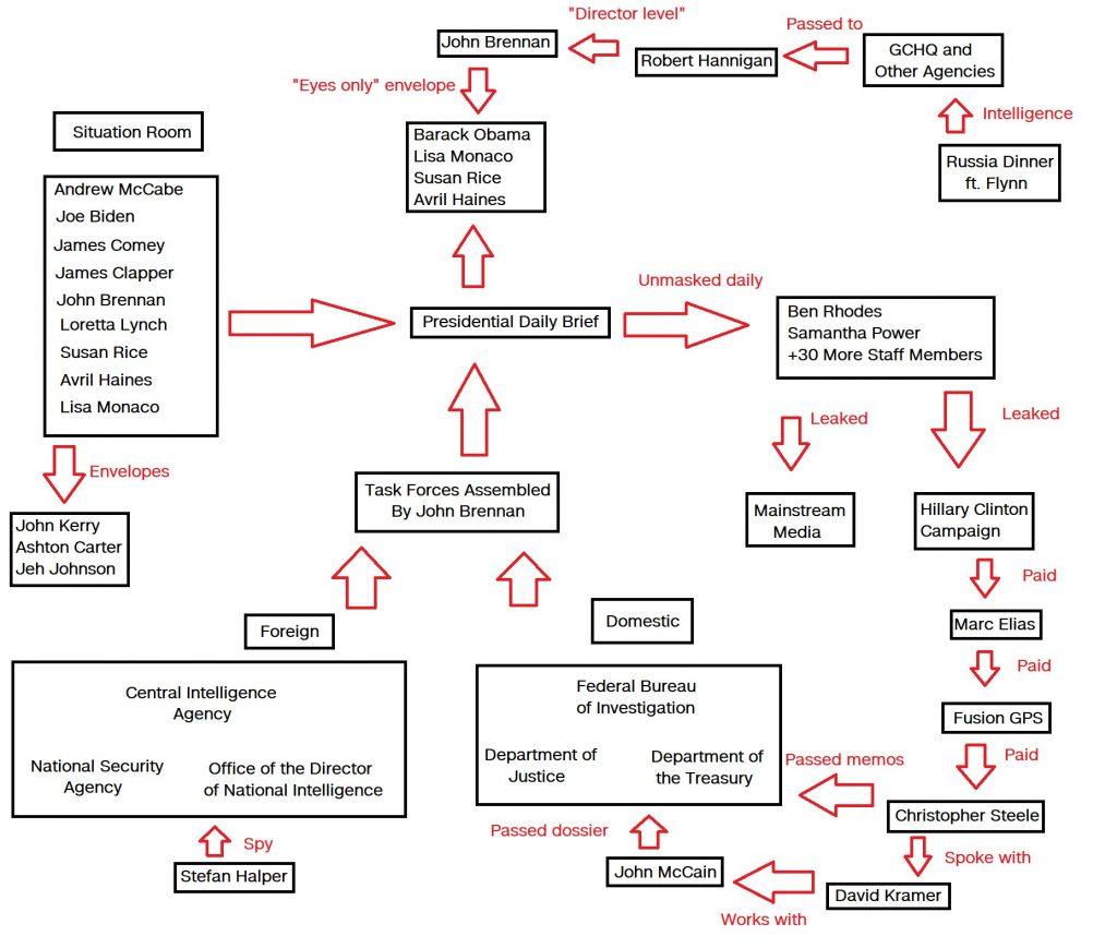brennan-chart