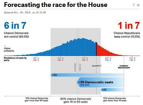 house-race-forecast-chart
