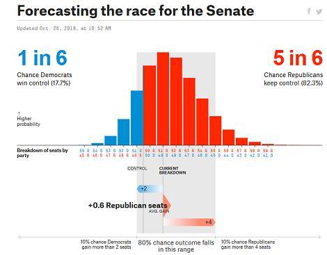 race-for-the-senate-chart