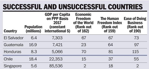 success-chart-of-countries