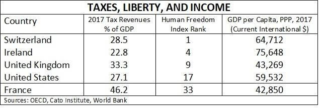 tax-liberty-income-chart