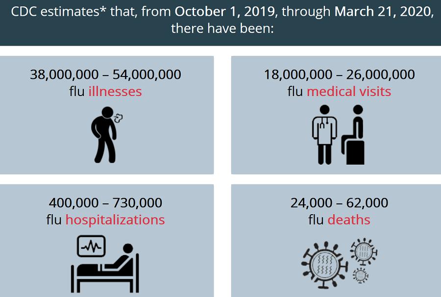 Latest CDC Seasonal Flu Report